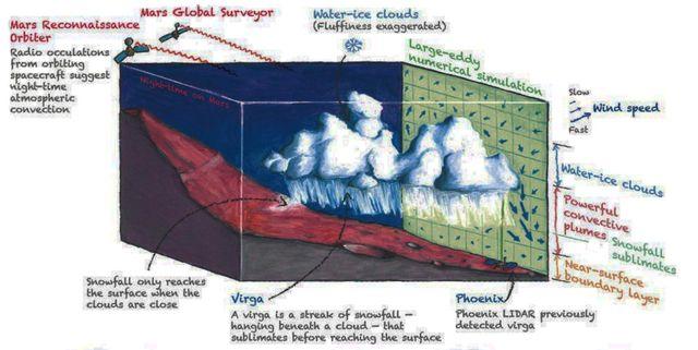 Schéma des précipitations nocturnes sur Mars