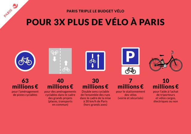 Répartition du budget de 150 millions d'euros Plan Vélo.