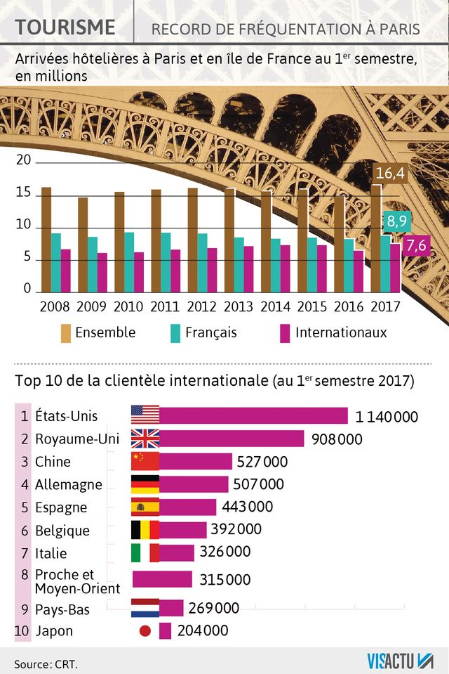 Paris et sa région ont enregistré un record de fréquentation au premier semestre 2017.