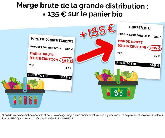 La moitié du surcoût du bio payé par le consommateur ne va pas à la production