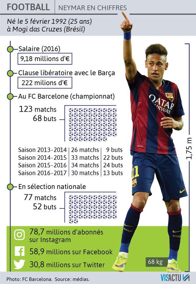 Neymar en chiffres