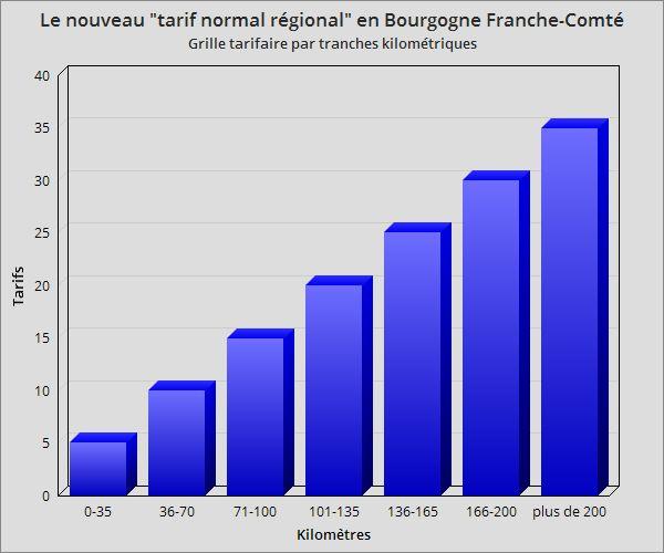 Les tarifs des TER en Bourgogne Franche-Comté sont définis en fonction de tranches kilométriques.