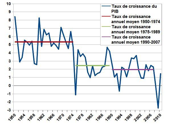 Taux de croissance annuel du PIB (1950-2010) et taux de croissance annuel moyen pour trois périodes, dont les Trente Glorieuse. D'après des données de l'INSEE.