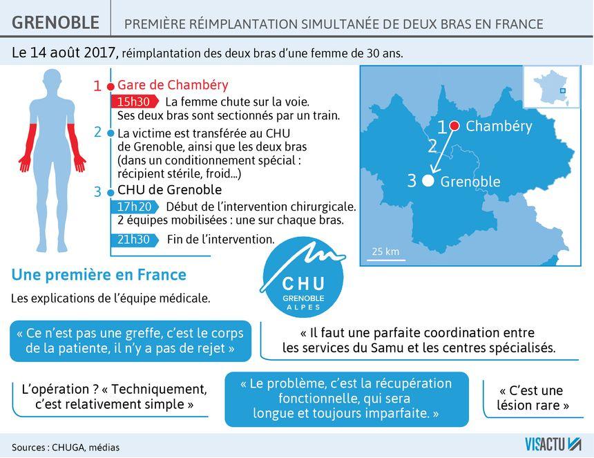 Grenoble : les détails de l'opération de réimplantation de deux bras