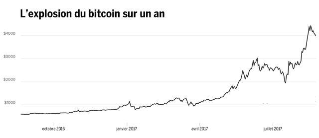Le bitcoin, créé en 2008, a vu sa valeur multipliée par 7 en un an.