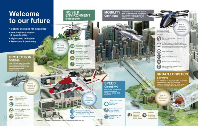 Vision des transports du futur par Airbus