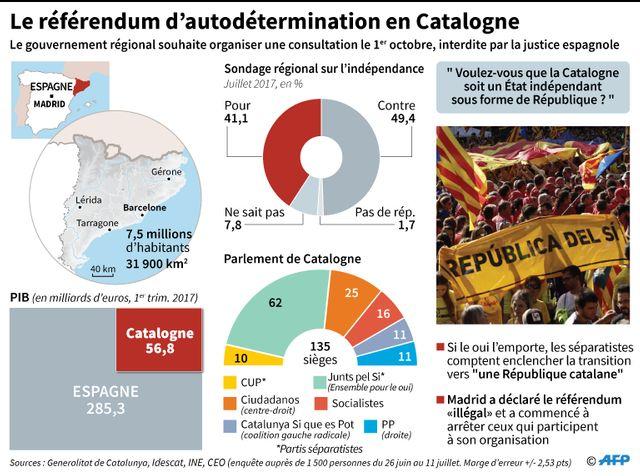 La Catalogne, l'un des moteurs économiques de l'Espagne, va-t-elle voter pour son indépendance ?