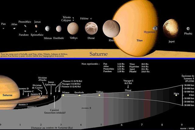 Les anneaux de Saturne et ses satellites