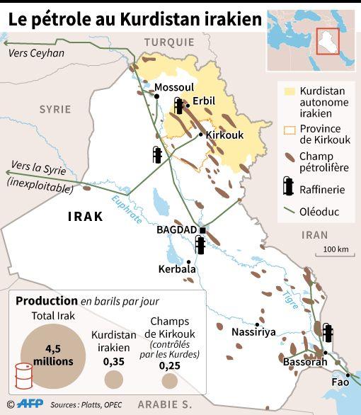 Le pétrole principale source de revenus du Kurdistan irakien