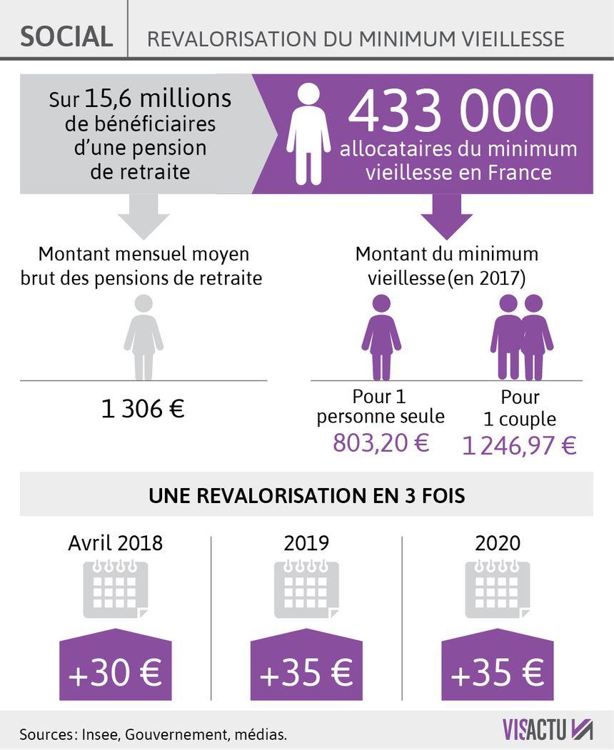 Le Minimum Vieillesse Sera Augmente De 30 Euros En Avril 2018