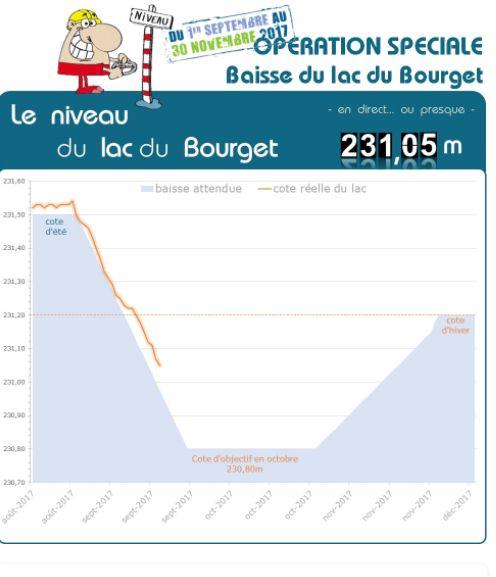 Les explications du Cisalb sur l'opération de baisse du lac du Bourget