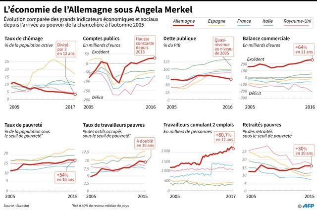 Allemagne : le taux de chômage baisse mais le taux de travailleurs pauvres a doublé en 10 ans