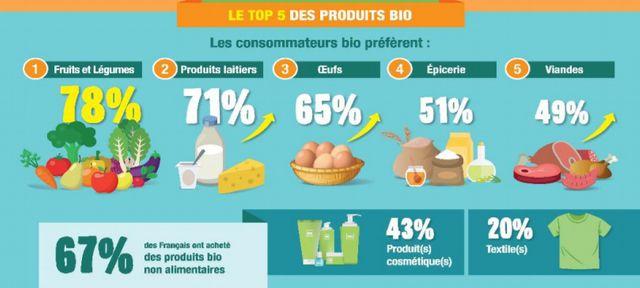 Les produits bio préférées des Français
