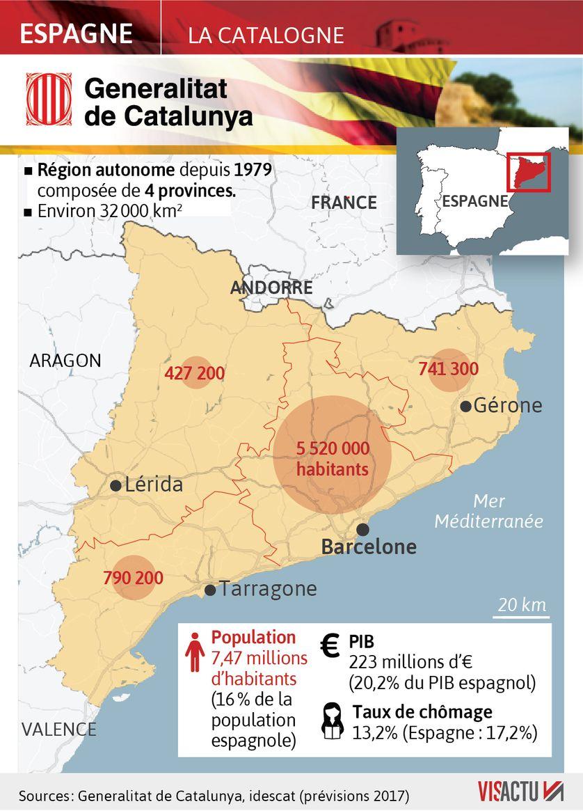 Les chiffres de la Catalogne