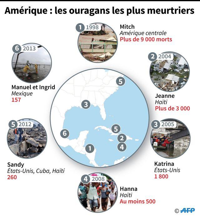 Les ouragans les plus meurtriers avant Harvey sur le continent américain