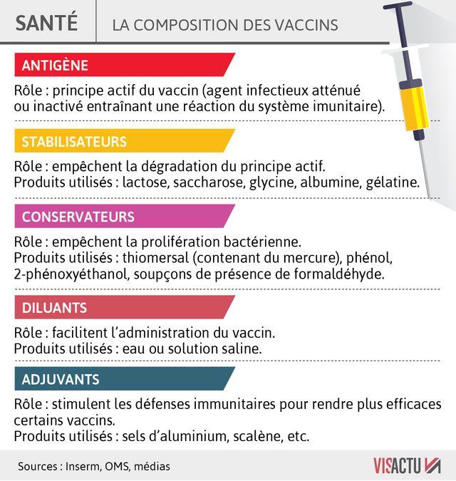 Que contient un vaccin ?
