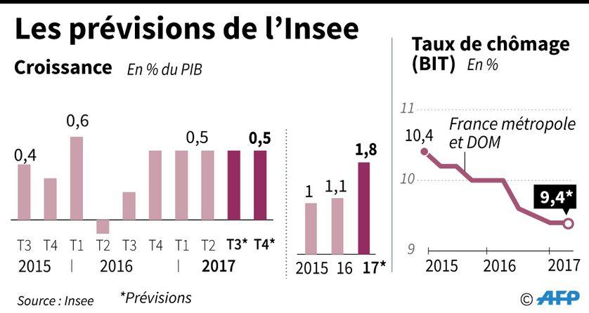 Prévisions de l'INSEE