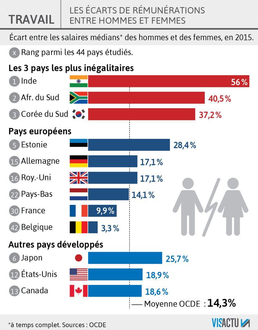 La France a réduit les écarts de rémunération hommes-femmes.