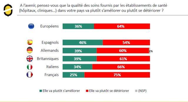 Trois-quarts des Français inquiets pour l'avenir des soins en France, selon le Baromètre Santé 360 publié par Odoxa, le 16 octobre 2017.