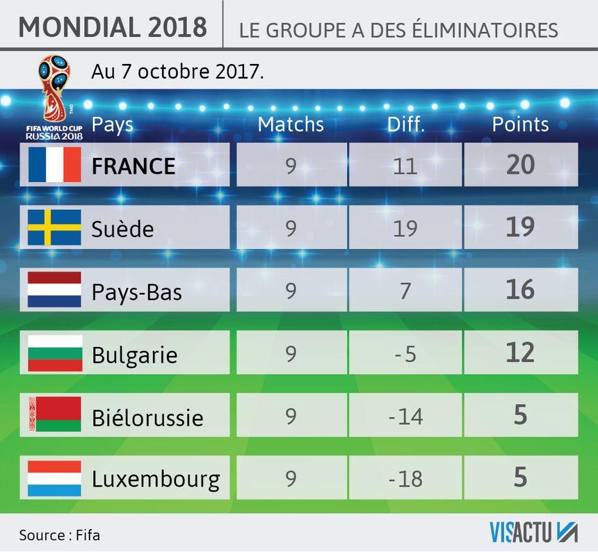 Classement coupe du monde vandillenasiatex - Resultat foot eliminatoire coupe du monde ...
