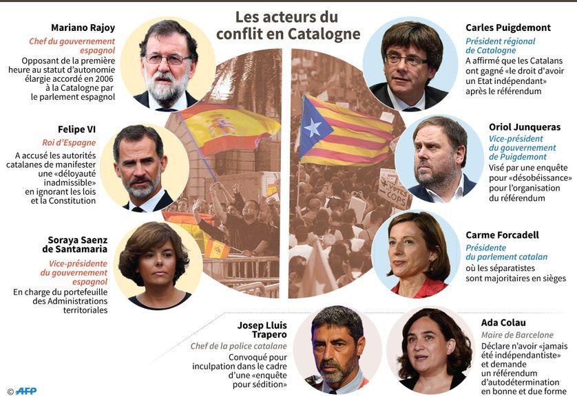 Les principaux acteurs de la crise catalane