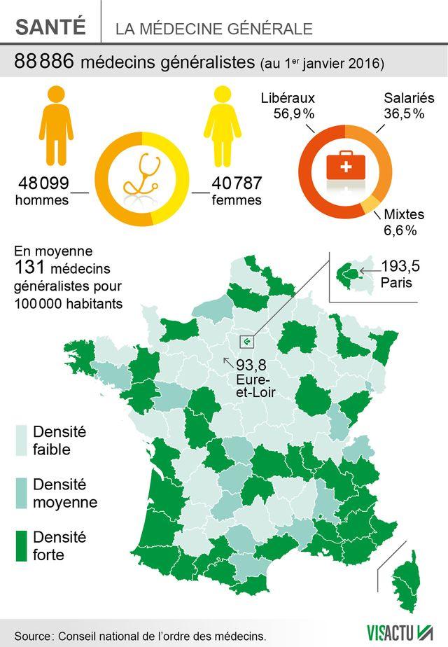 Les déserts médicaux en France.