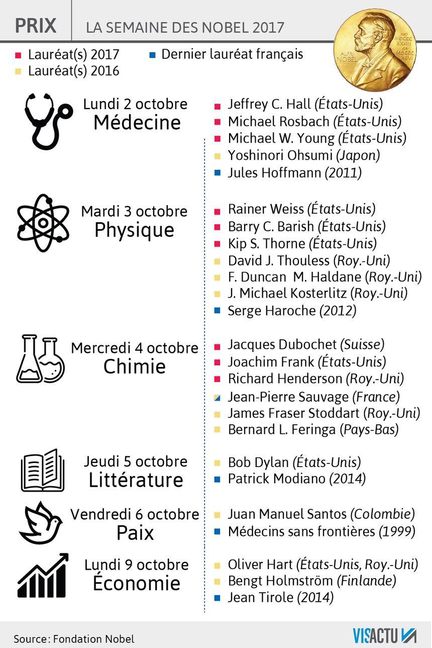 La semaine des Nobel