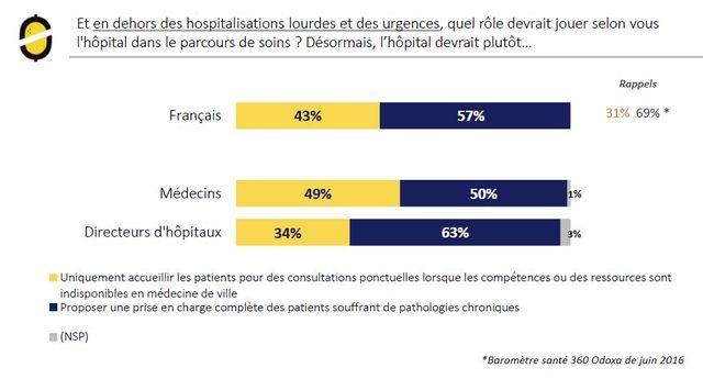 La majorité des Français restent favorables à une prise en charge complète des soins par les hôpitaux, selon le Baromètre Santé 360 publié par Odoxa, le 16 octobre 2017.