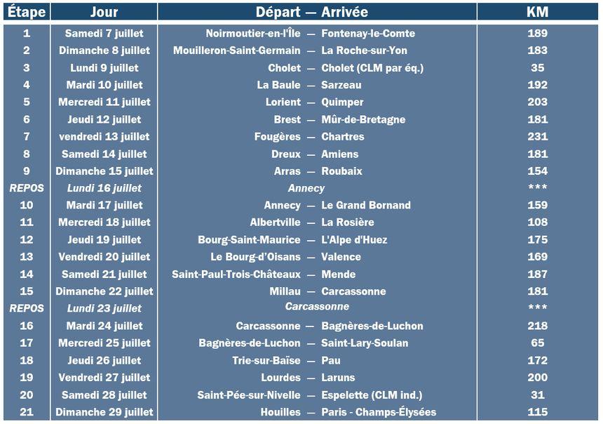 Le détail des 21 étapes du Tour de France 2018