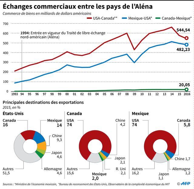 L'Aléna, traité de libre-échange entre les USA, le Canada et le Mexique, entré en vigueur en 1994