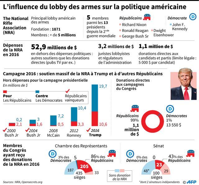 Le lobby des armes a considérablement soutenu Donald Trump en 2016