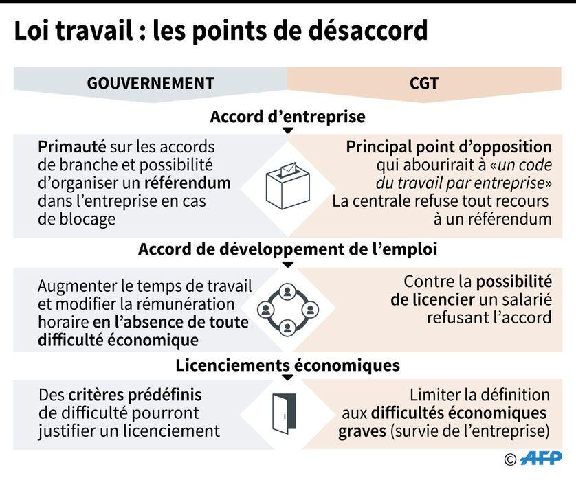 Points de désaccord entre la CGT et le gouvernement sur les ordonnances Macron