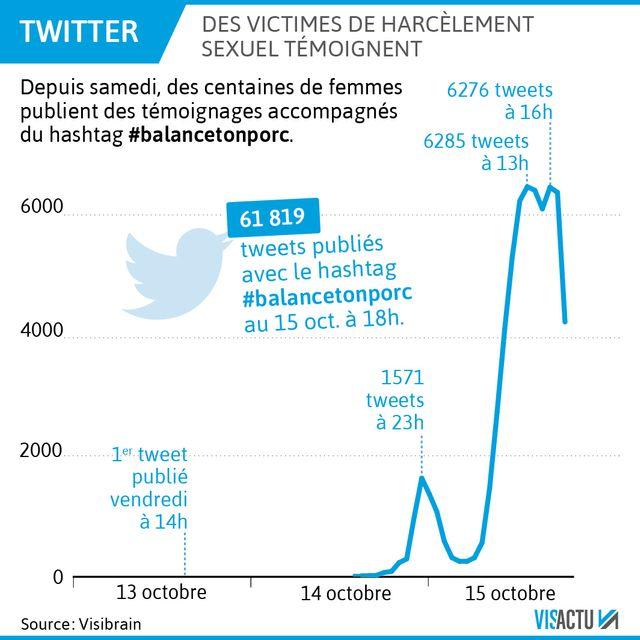 Sur Twitter, des victimes de harcèlement sexuel témoignent