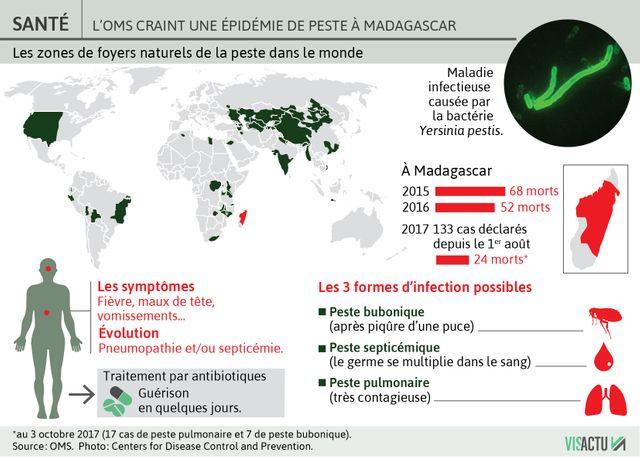 Les zones de foyers naturels de la peste dans le monde