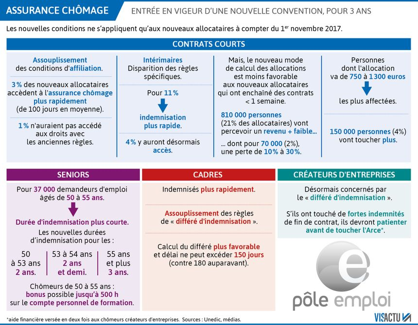 Allocation Chomage Les Regles Changent A Compter Du 1er Novembre