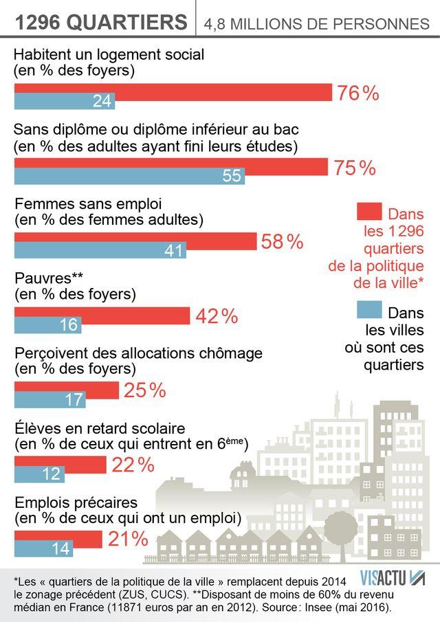 Les inégalités persistent dans les quartiers de la politique de la ville. Infographie Visactu, réalisée le 3 mai 2016.