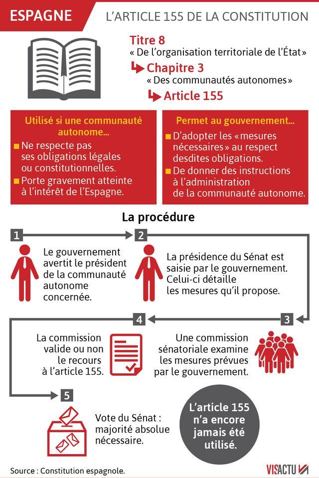 Espagne : qu'est-ce que l'article 155 de la Constitution ?
