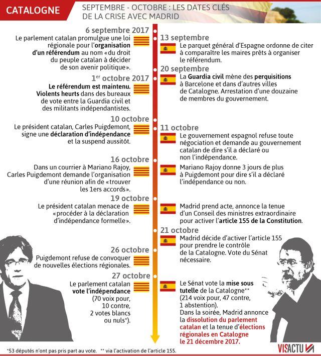 Les dates clés de la crise catalane