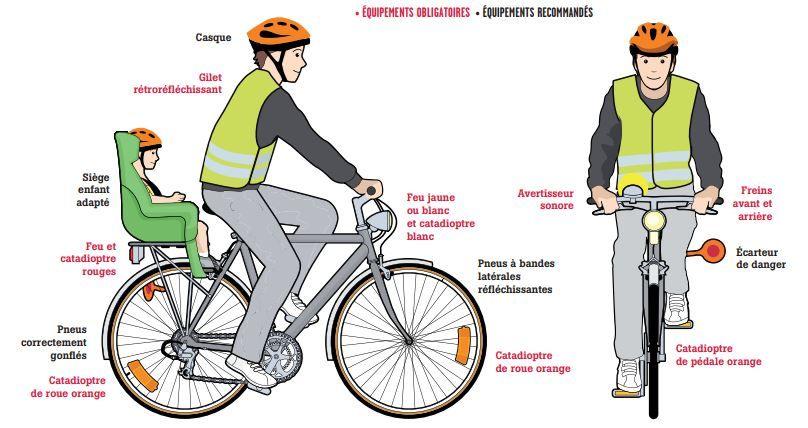 Les équipements obligatoires et recommandés pour circuler à vélo.