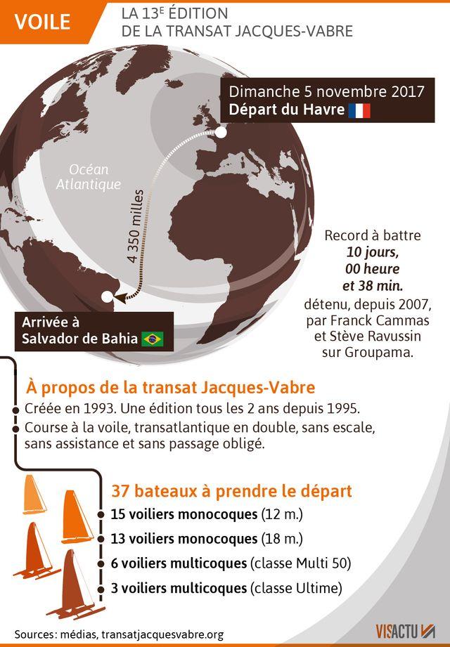 Parcours de la 13 édition de la transat Jacques-Vabre