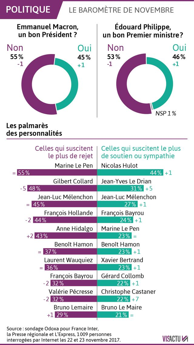 Les popularités d'E. Macron et d'E. Philippe progressent en novembre