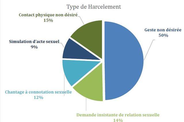 Type de harcèlement décrit par les internes en médecine interrogés par l'INSI