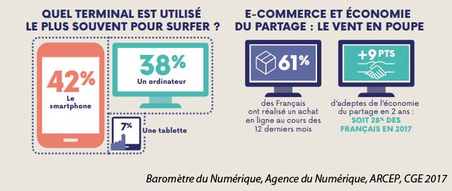 59% des personnes interrogées auraient déjà renoncé à un achat en ligne