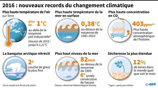 Le nouveaux records du changement climatique