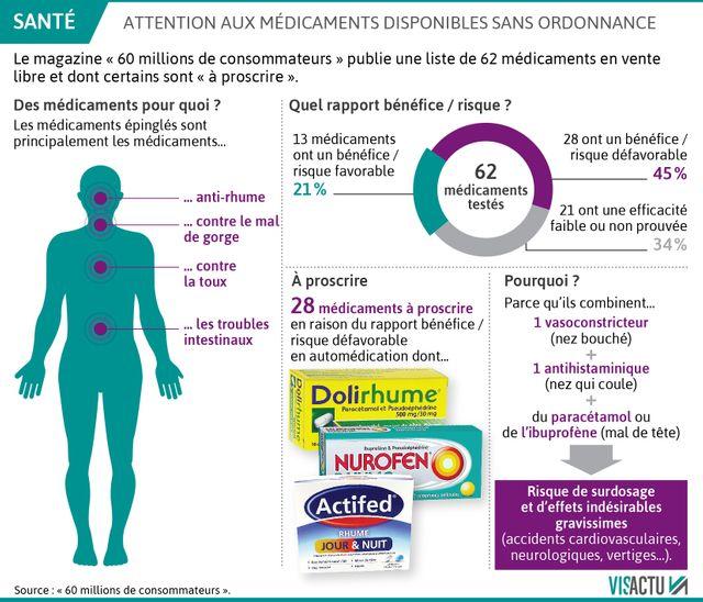 60 millions de consommateurs publie une liste de 62 médicaments dont la plupart est à proscrire