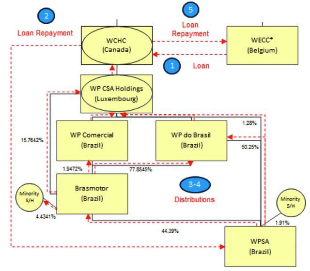 Schéma complexe pour remontées de cash