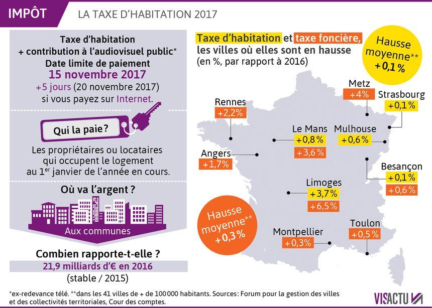 Impots Dernier Jour Ce Mercredi Pour Payer La Taxe D Habitation
