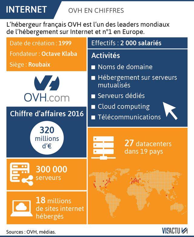 L'entreprise OVH en quelques chiffres.