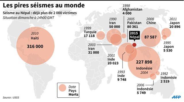 Les pires séismes au monde