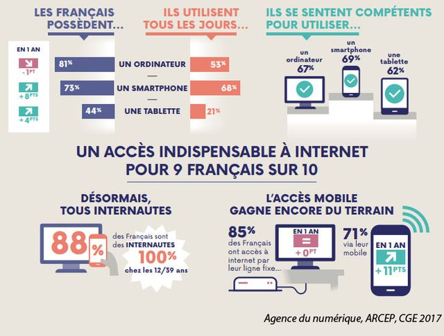 Les Français considèrent Internet comme indispensable